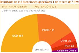 RECULL D'ESQUEMES I RECURSOS D'HISTÒRIA D'ESPANYA - Un Portal a la ...
